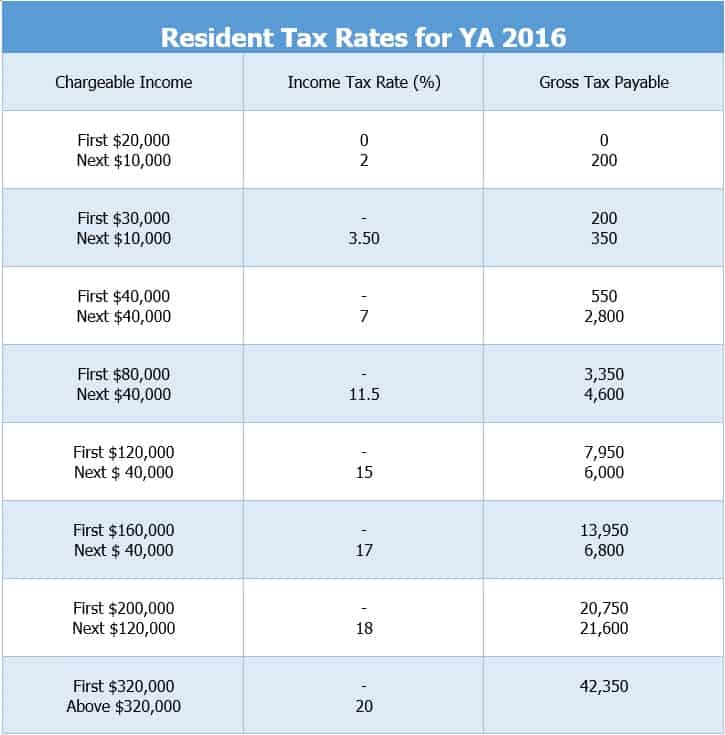 Singapore Individual Income Tax Filing for 2016